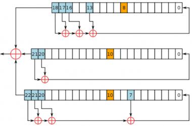对称密钥加密方案 – 流密码-志远笔记